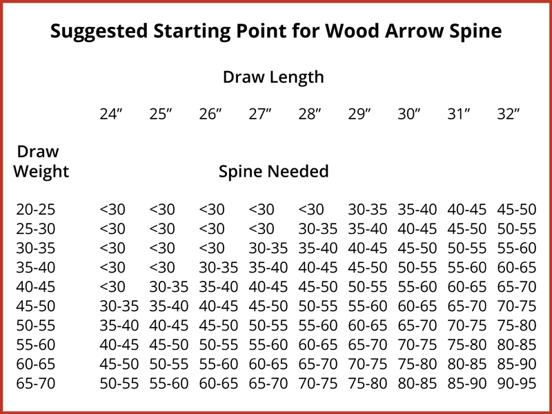 Wood Arrow Spine Traditional Bowhunter Magazine